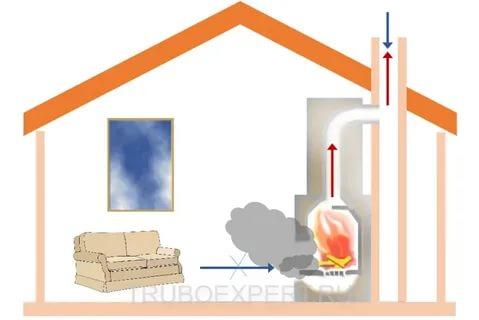 Как увеличить тягу в дымовой трубе