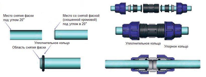Соединение пластиковых водопроводных труб фитингами и монтаж