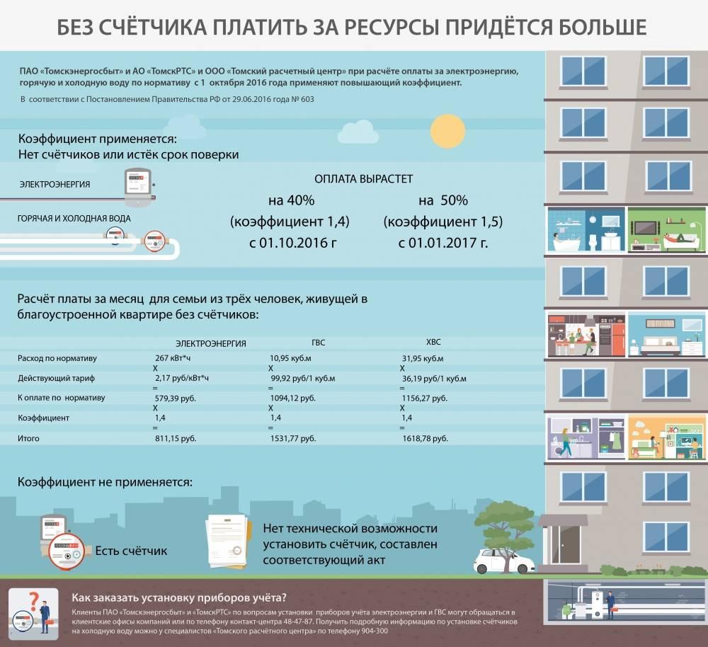 Социальная норма потребления электроэнергии в 2020 году