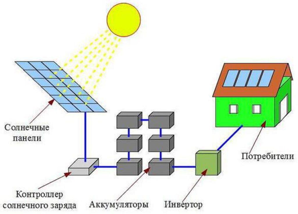 Солнечные батареи для дома и дачи – комплект оборудования, устройство и принцип работы