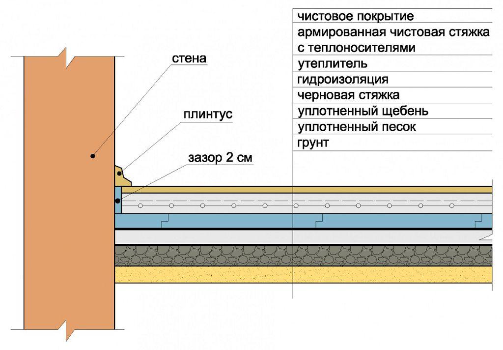 Варианты утепления бетонного пола