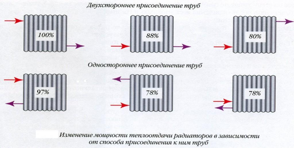 Схемы подключения и обвязки радиаторов отопления: монтаж отопительных приборов в частном доме