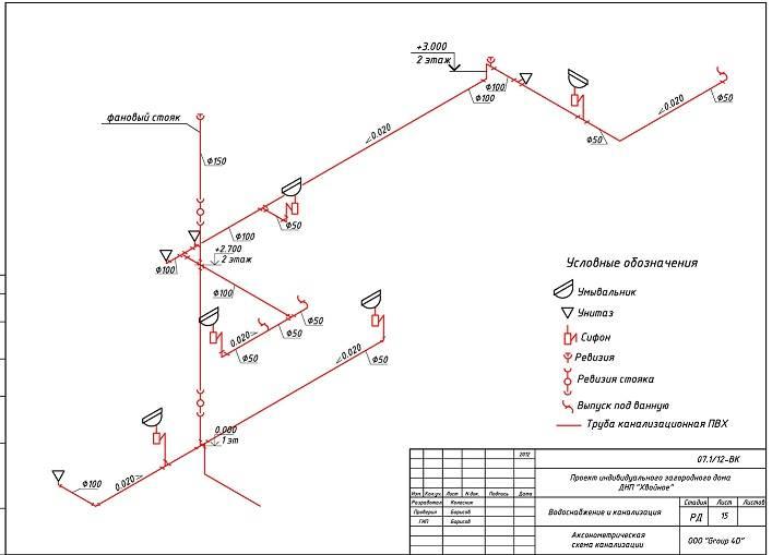 Как правильно составляется принципиальная схема вентиляции