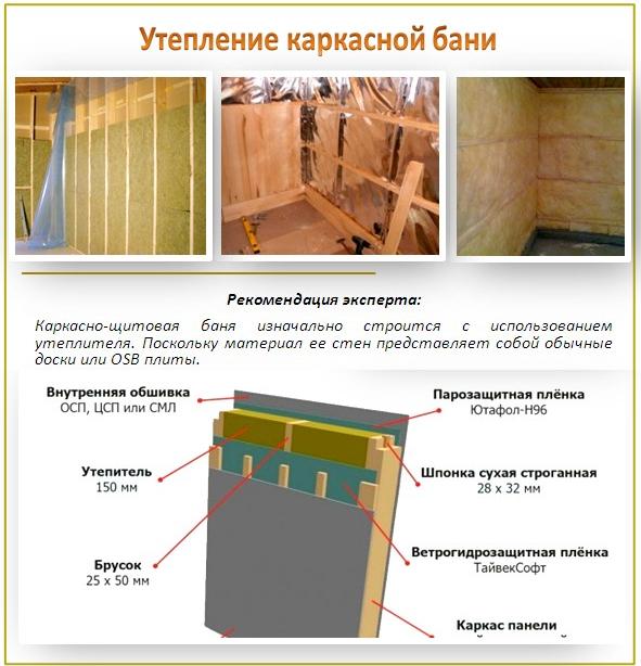 Утепление бани изнутри своими руками: пошаговая инструкция + фото