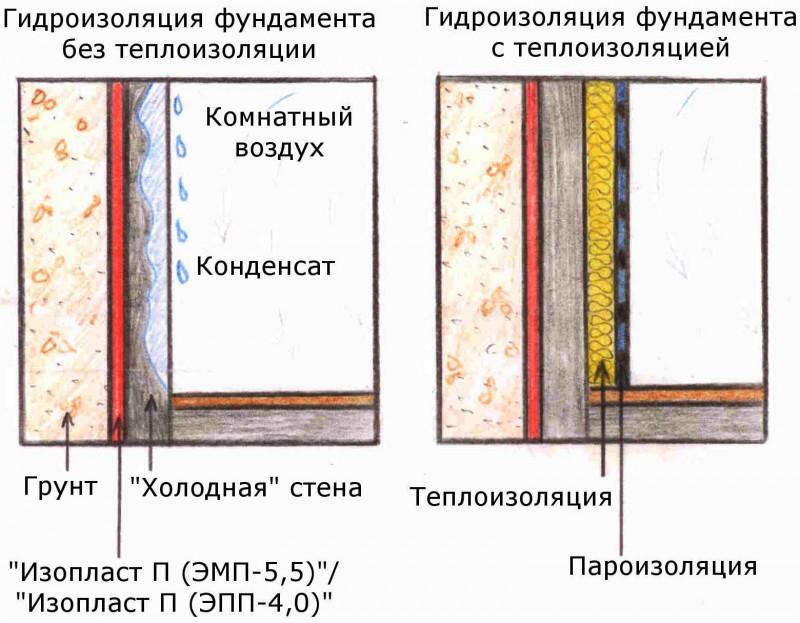 Утепление мансарды изнутри своими руками: пошаговый инструктаж по утеплению + советы по выбору материалов