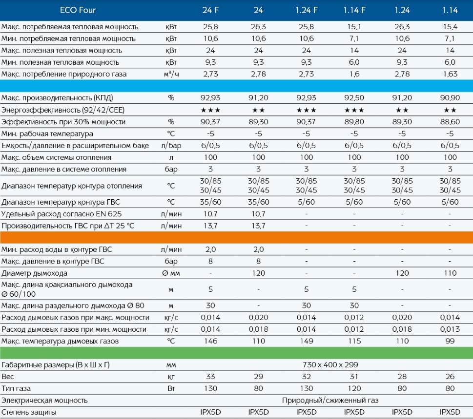 Рейтинг газовых котлов - лучшие двухконтурные и одноконтурные котлы по качеству и надежности