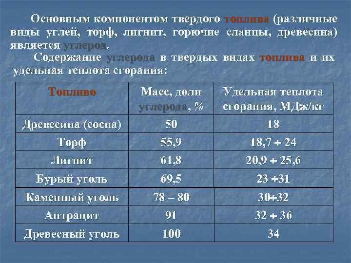 Температура горения различных видов угля