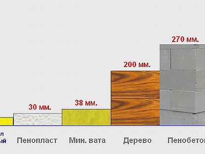 Где и когда можно использовать пеноплэкс, его технические характеристики