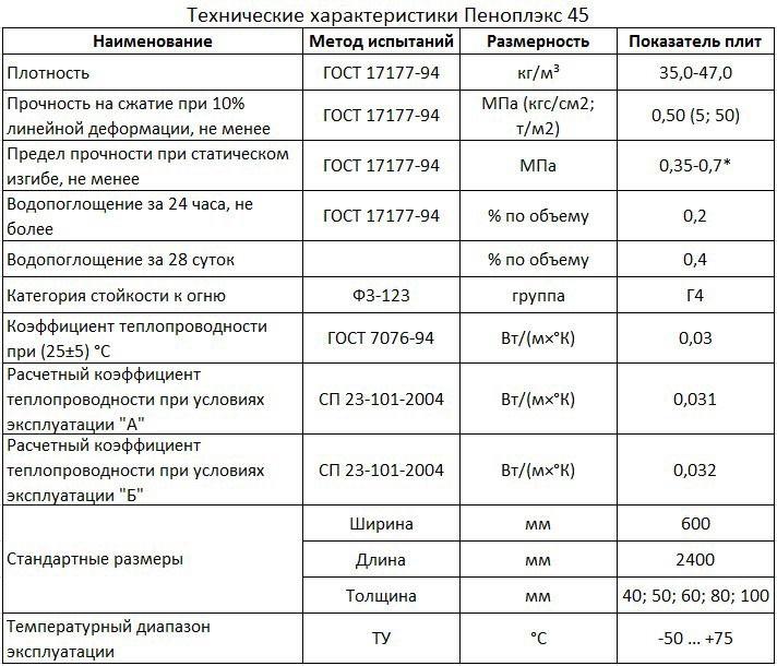 Технические характеристики и свойства пеноплекса