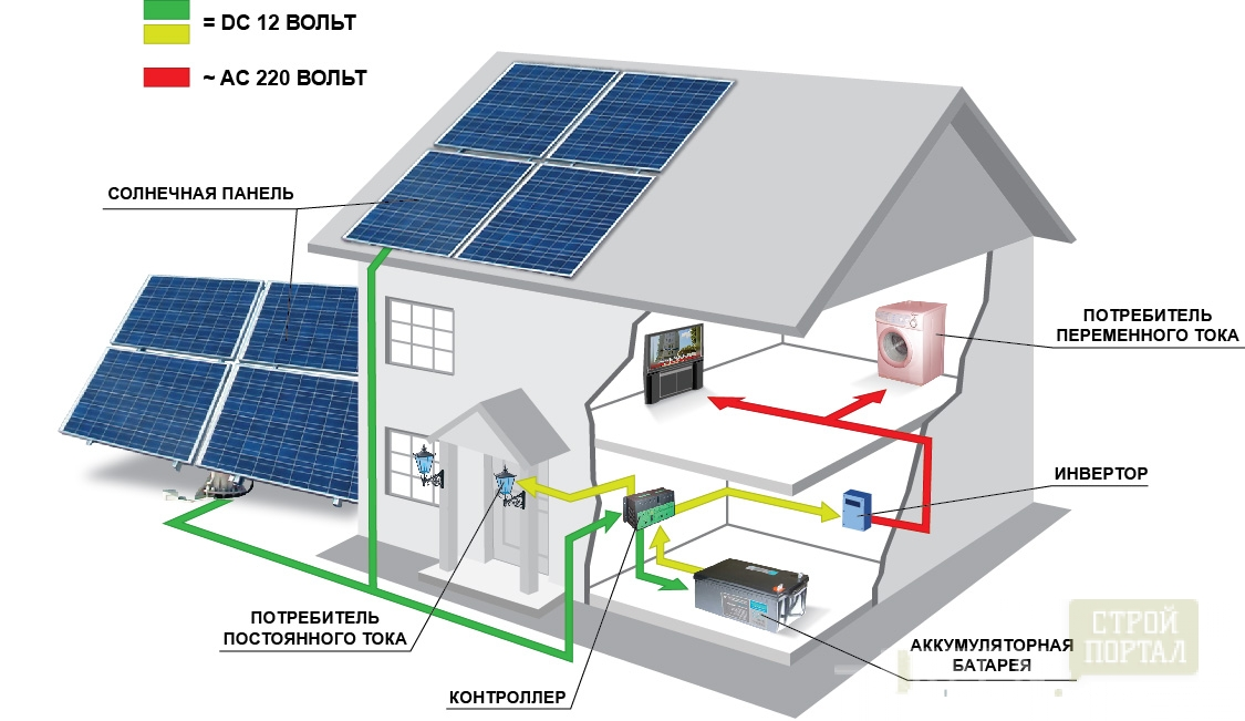 Солнечные батареи для дома и дачи: виды, устройство, принцип работы, расчет количества