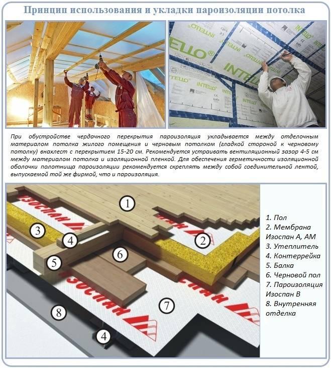 Как при холодном чердаке выполняется пароизоляция потолка?
