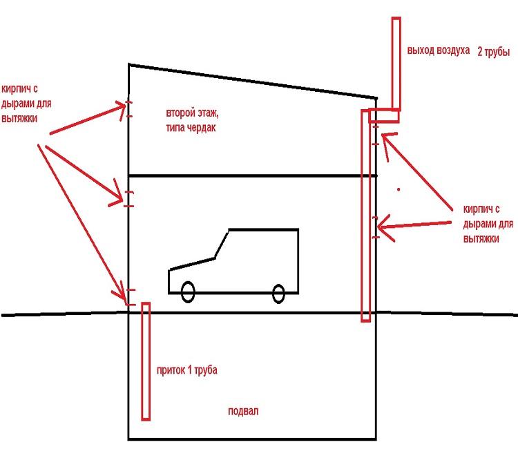 Вентиляция в гараже (68 фото): вытяжка своими руками в погребе или в подвале, как правильно сделать, естественная и принудительная, схемы и расчеты