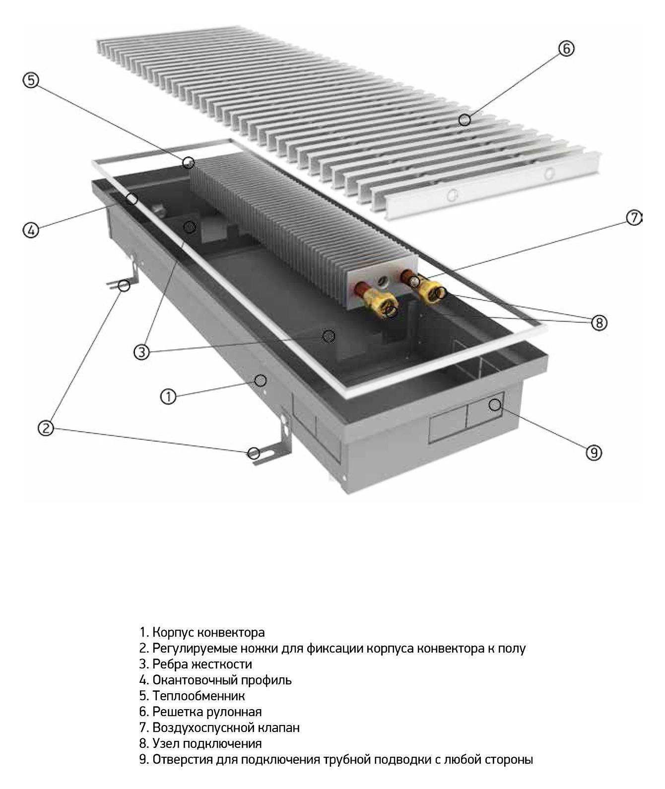 Водяные конвекторы отопления, встраиваемые в пол: разновидности и характеристики