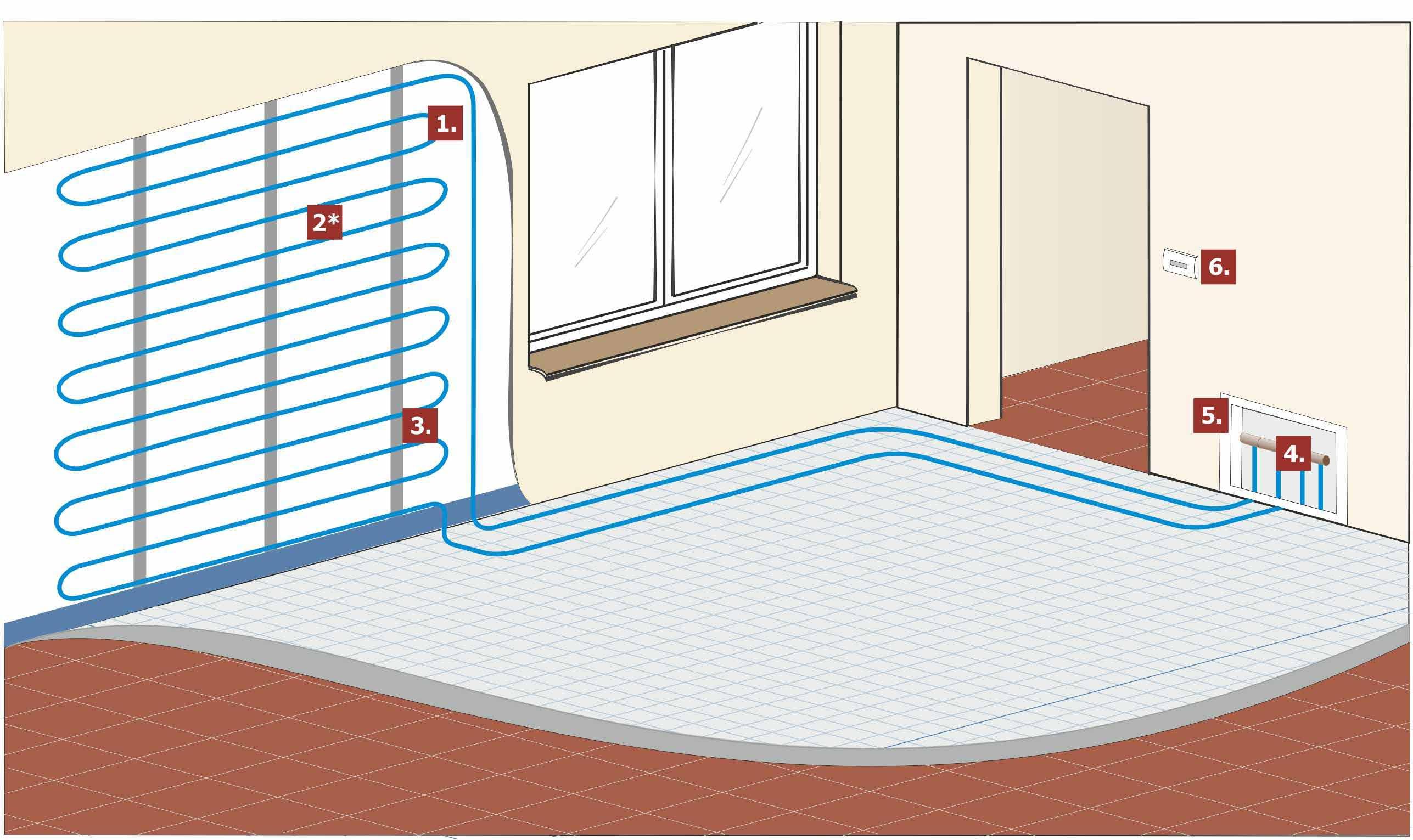 Теплый водяной пол и стены: правила монтажа, достоинства и недостатки