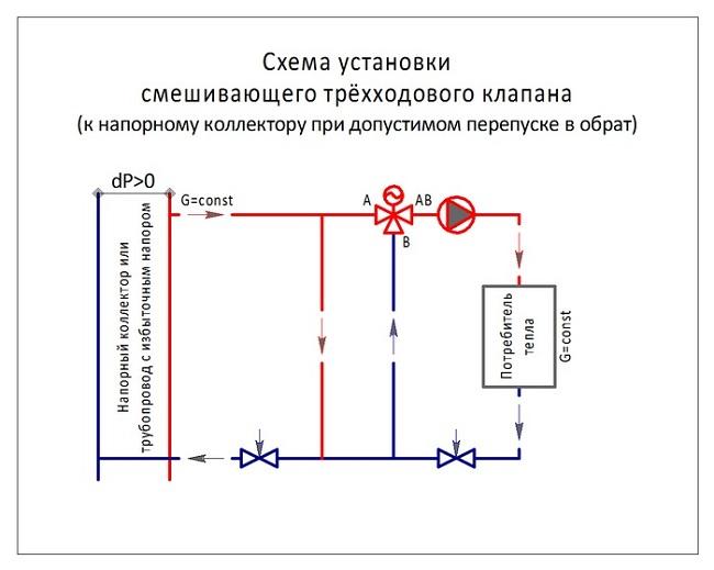 Трехходовой клапан для теплого пола виды смесительных термостатических кранов, схема подключения своими руками