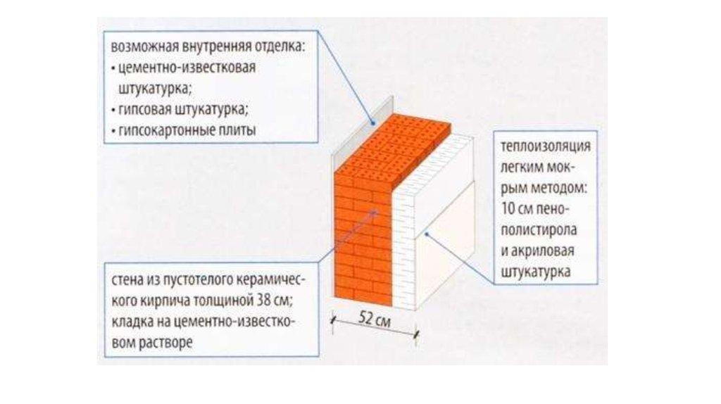 Обзор современных теплоизоляционных материалов в строительстве