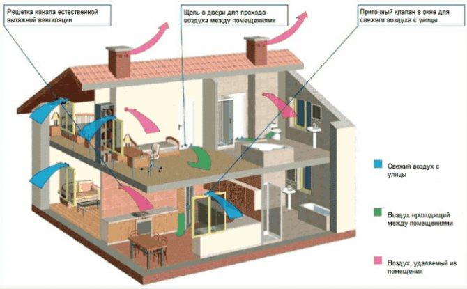 Режим рециркуляции воздуха: что это такое?
