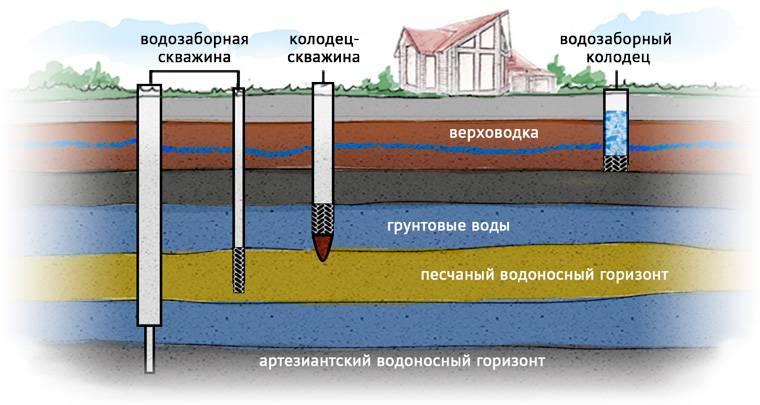 Как найти воду для колодца: все технологии поиска водоносных жил