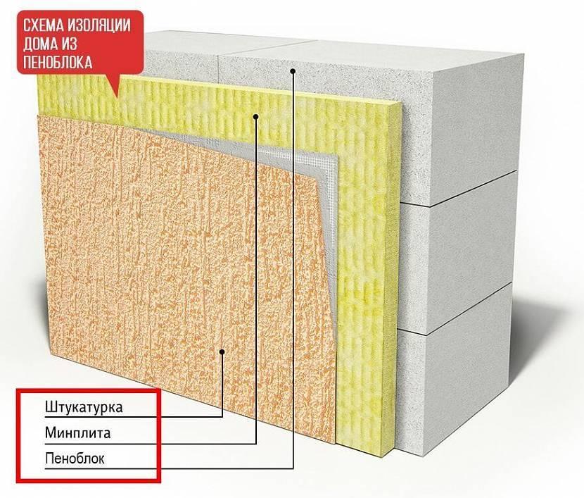 Технология утепление штукатурного фасада