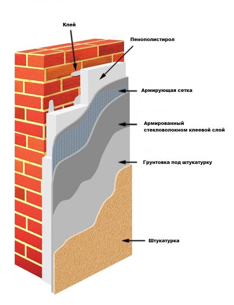 Армированный пенопласт для фасада - термопанели