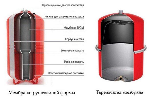 Определение и регулировка давления в расширительном бачке отопления?