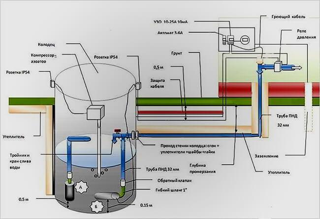Особенности водоснабжения частного дома из колодца