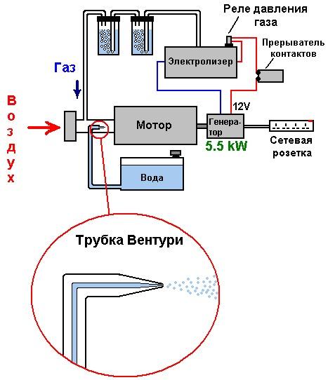 Генератор газа брауна для отопления своими руками