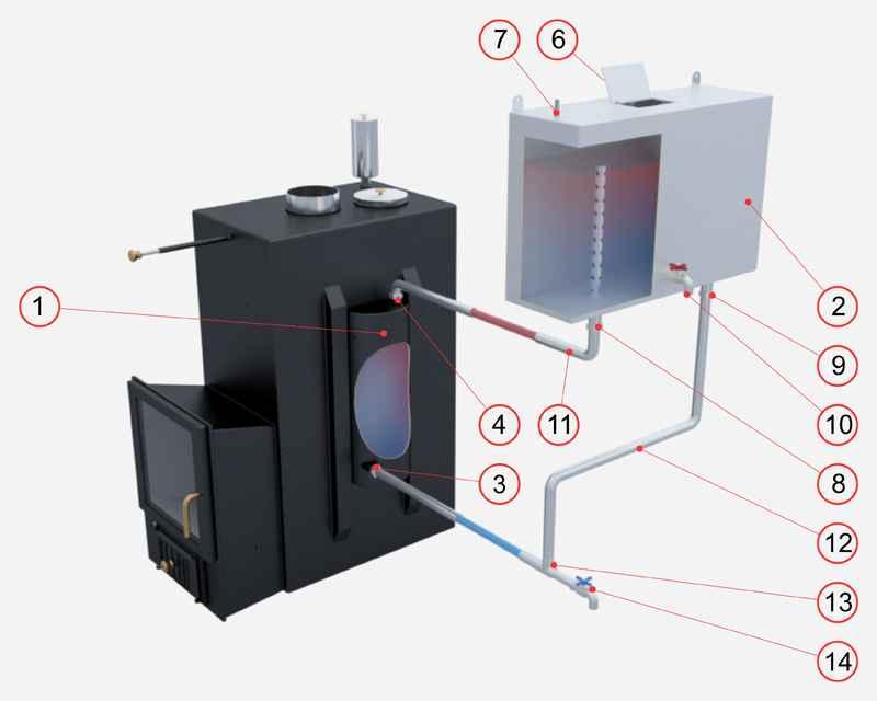 Теплообменник для бани: как правильно установить своими руками, подключение отопления