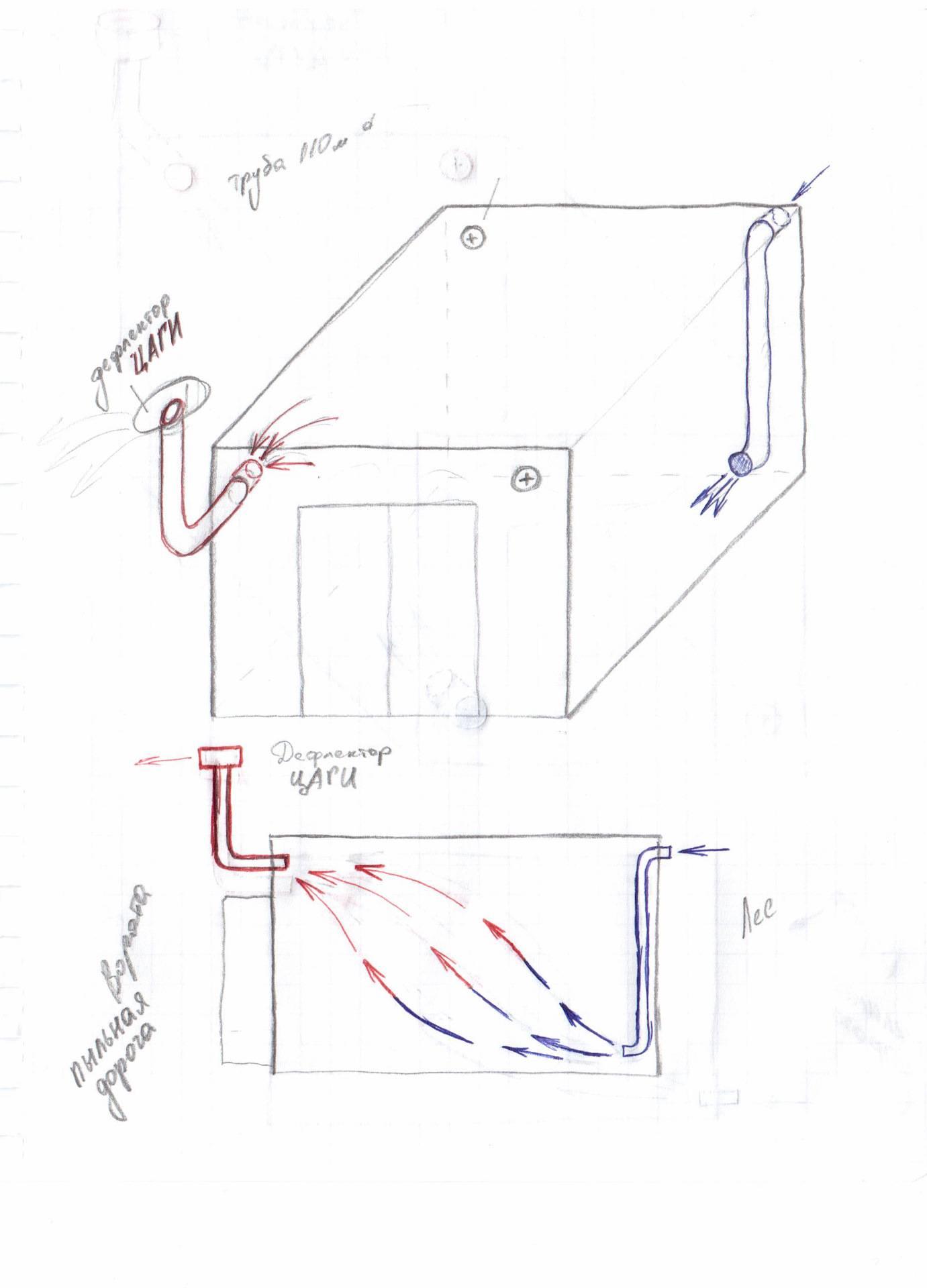 Вентиляция погреба в гараже своими руками: варианты и нюансы обустройства