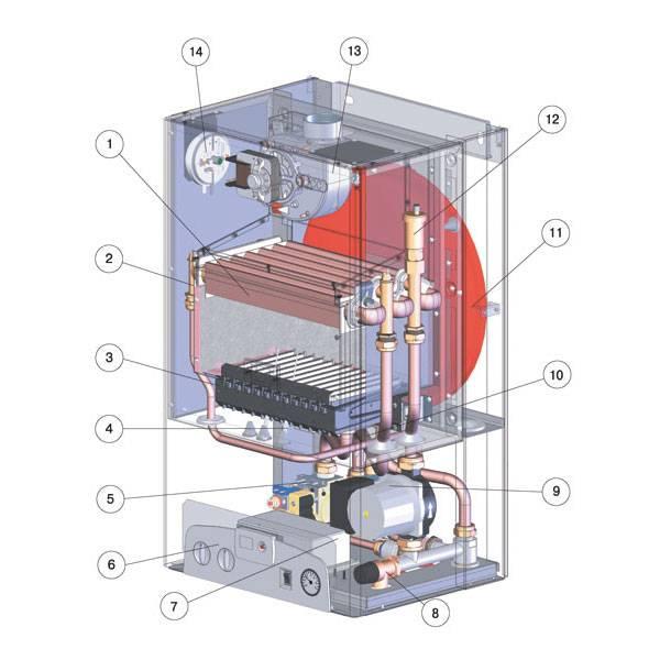 Настройка режимов газового котла иммергаз