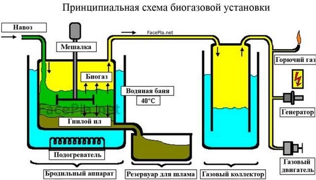 Получение биодизеля на установке убд-4 - globecore.ru