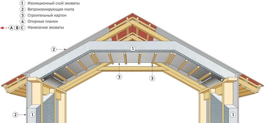 Правила утепления крыши деревянного дома снаружи и изнутри