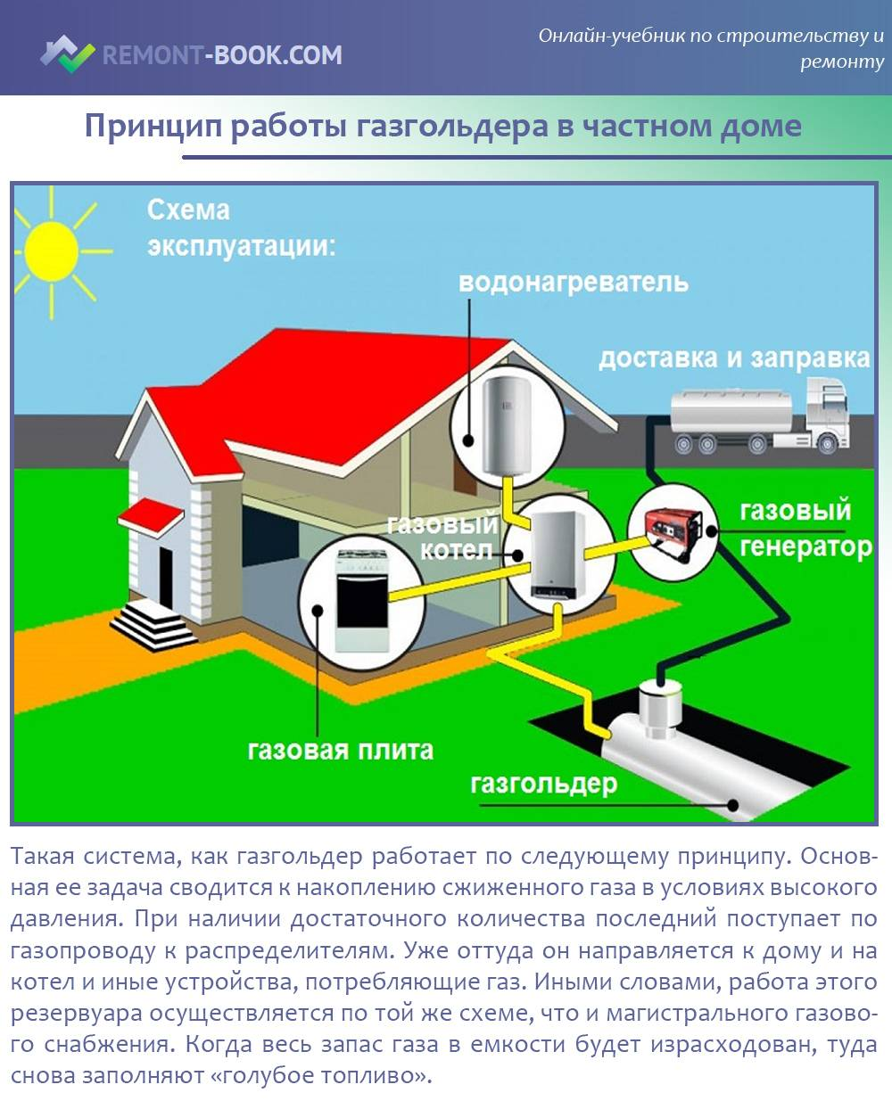 Расход газа из газгольдера на отопление: как рассчитать + советы по минимизации