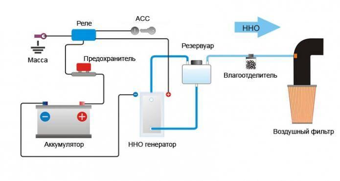 Водородный генератор сделать своими руками в домашних условиях для отопления