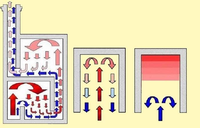 Кирпичные печи и.в.кузнецова: базовые принципы построения. (часть 2) «  строим русскую баню по уму