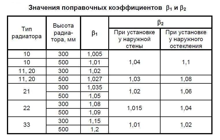 Расчет количества секций радиаторов отопления по площади помещения и объему: точный и упрощенный варианты подсчетов