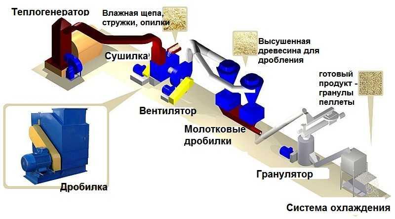 Пресс для топливных брикетов - типы станков и изготовление самостоятельно