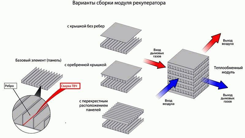 Рекуператор воздуха своими руками: инструкция по изготовлению
