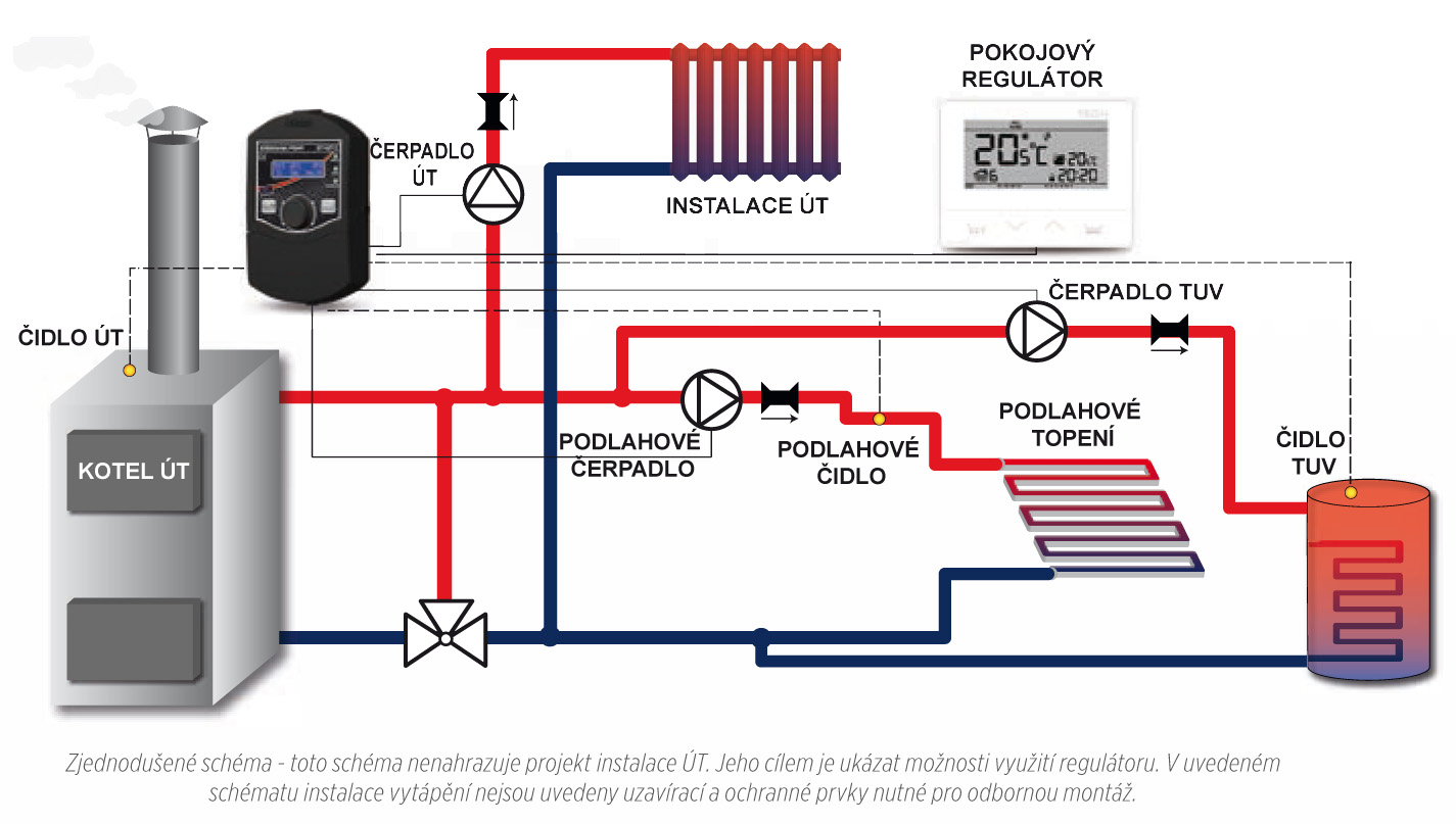 Виды автоматики для систем отопления частного дома