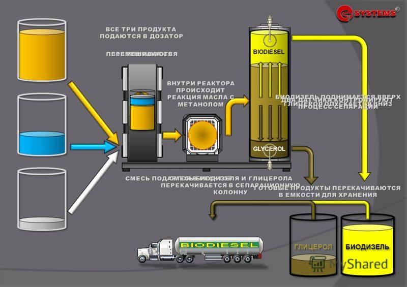 Биодизельное топливо: свойства, плюсы и минусы