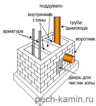 Строим баню с камином и вторым этажом: рекомендации мастеров, смета