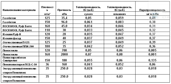 Таблица теплопроводности утеплителей. объемный вес, формостабильность, паропроницаемость, горючесть, звукоизоляционные свойства