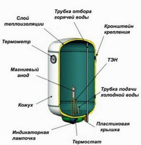 Устройство водонагревателя: принцип работы, разновидности