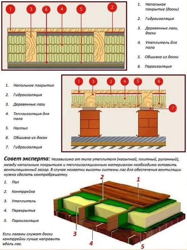 Утепление пола каркасного дома керамзитом: технология выполнения работ по госту своими руками, как сделать через брусок, как утеплить на фундаменте