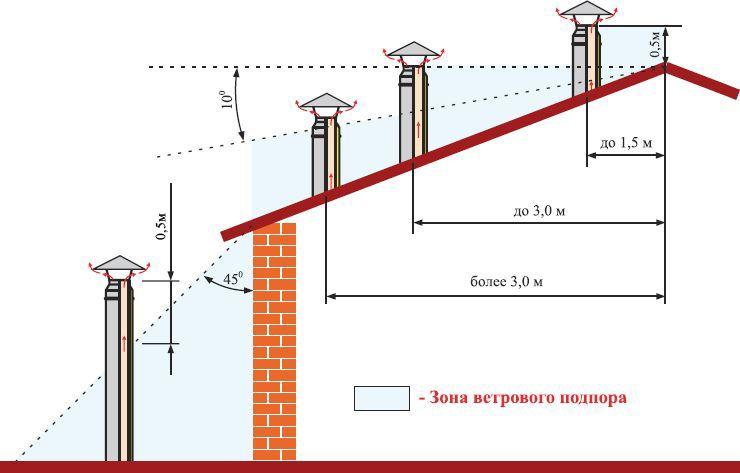 Как определить необходимую высоту дымохода относительно конька крыши