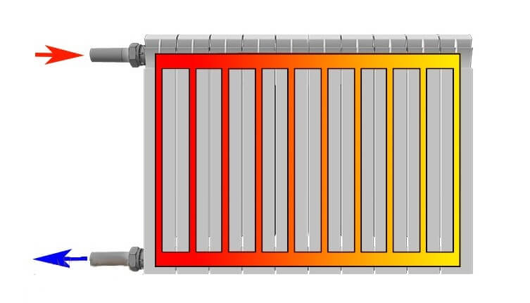 Обвязка радиаторов отопления полипропиленом — просто и доступно