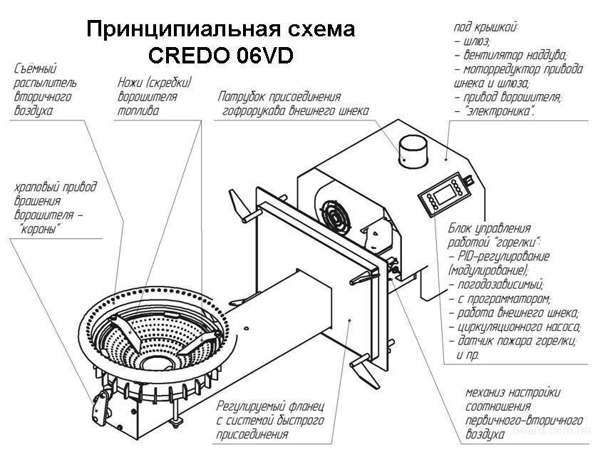 Пеллетная горелка своими руками: самодельный котел на опилках, устройство и чертежи