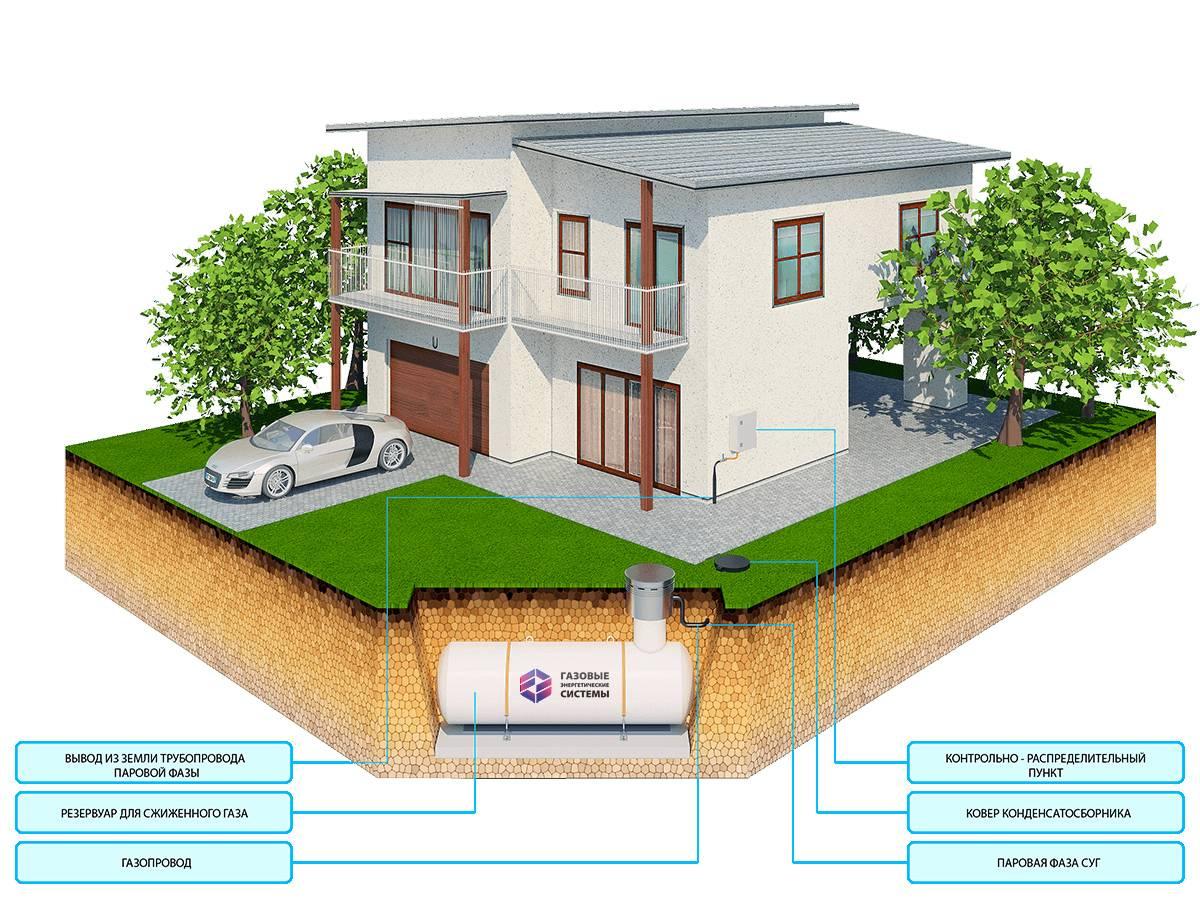 Автономная газификация частного дома расход газа отзывы - вместе мастерим