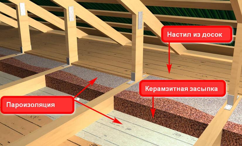 Как утеплить пол керамзитом – варианты утепления