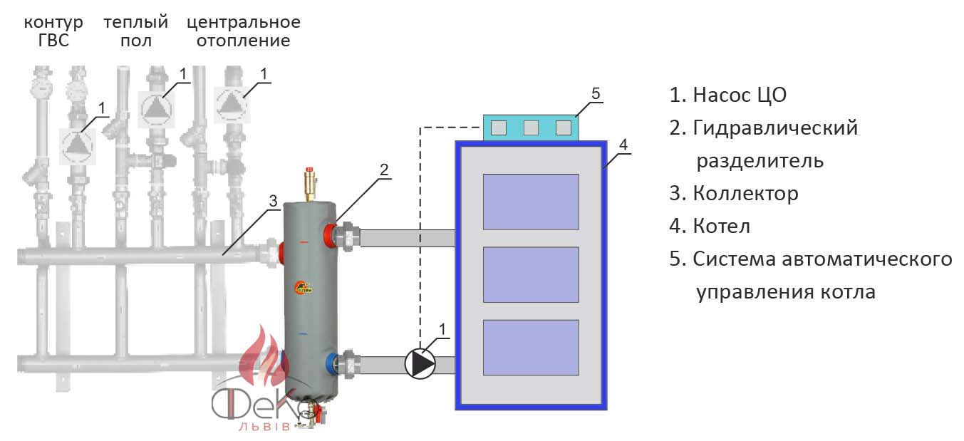 Порядок выполнения расчета гидрострелки для отопления и характерные особенности оборудования